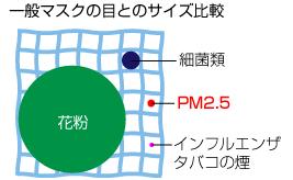 一般マスクの目とのサイズ比較 細菌類 PM2.5 インフルエンザ タバコの煙